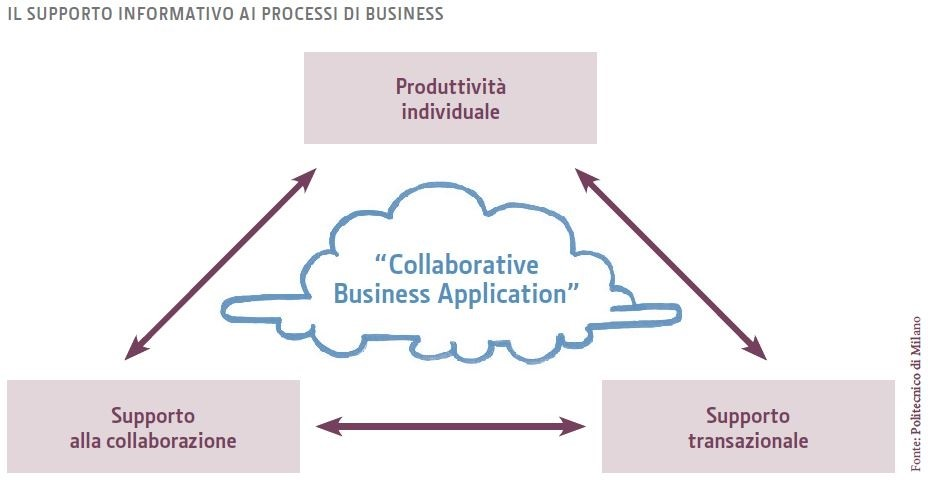 ERP collaborative business model 03