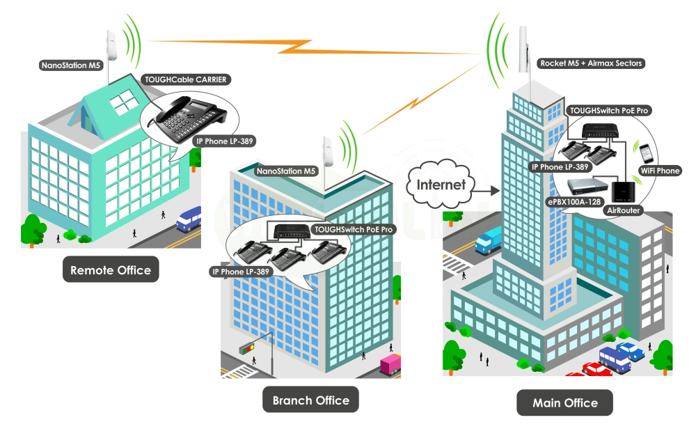 wireless edifici